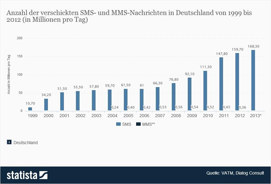 Anzahl gesendeter SMS- und MMS-Nachrichten in Deutschland bis 2013